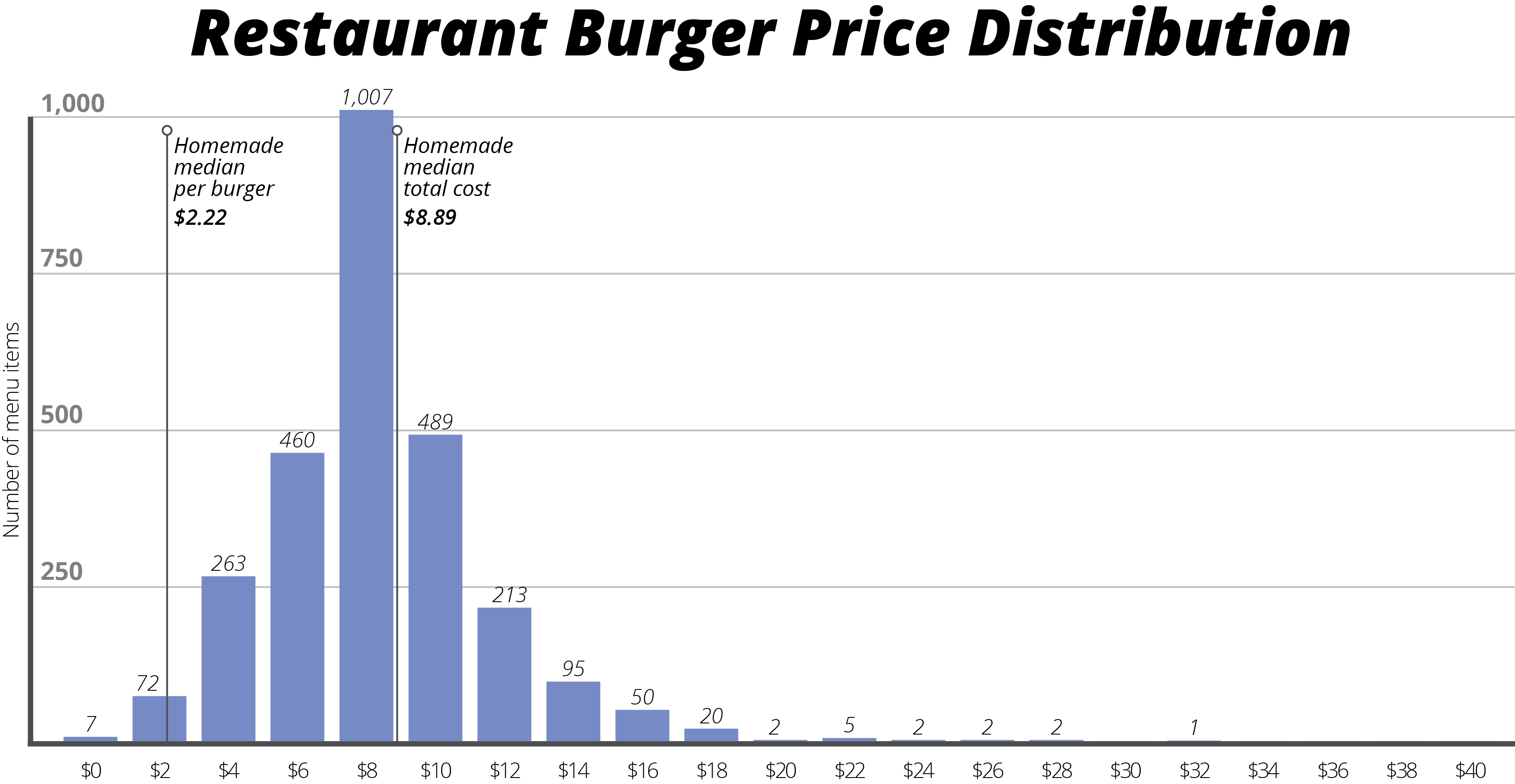 Datafiniti used its Business and Product Data to compare 250,000 restaurant listings and their average meal menu price to 600,000 product listings to break down the cost of eating a burger at home versus your favorite restaurant.