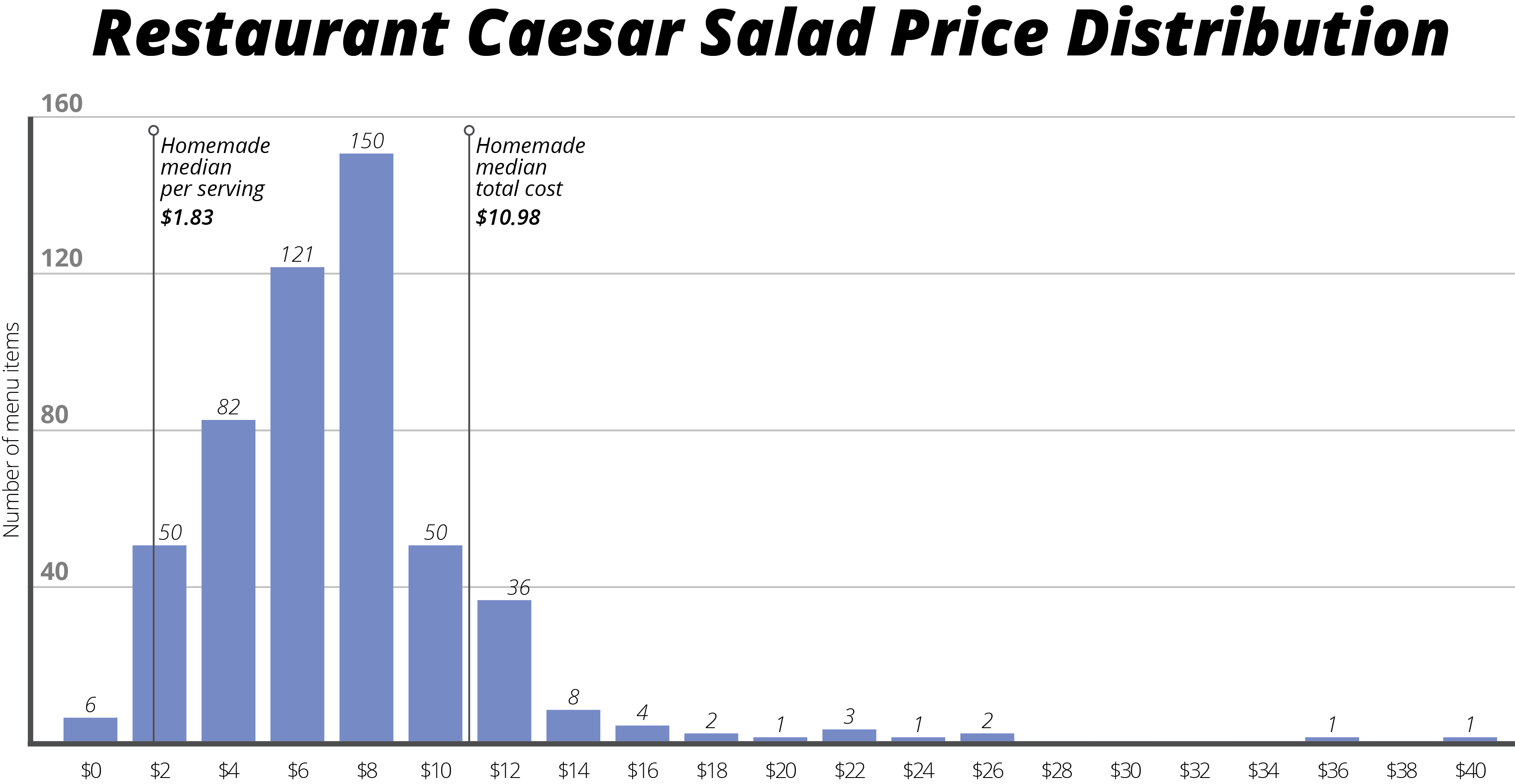Is it Cheaper to Eat Out or In? | Datafiniti