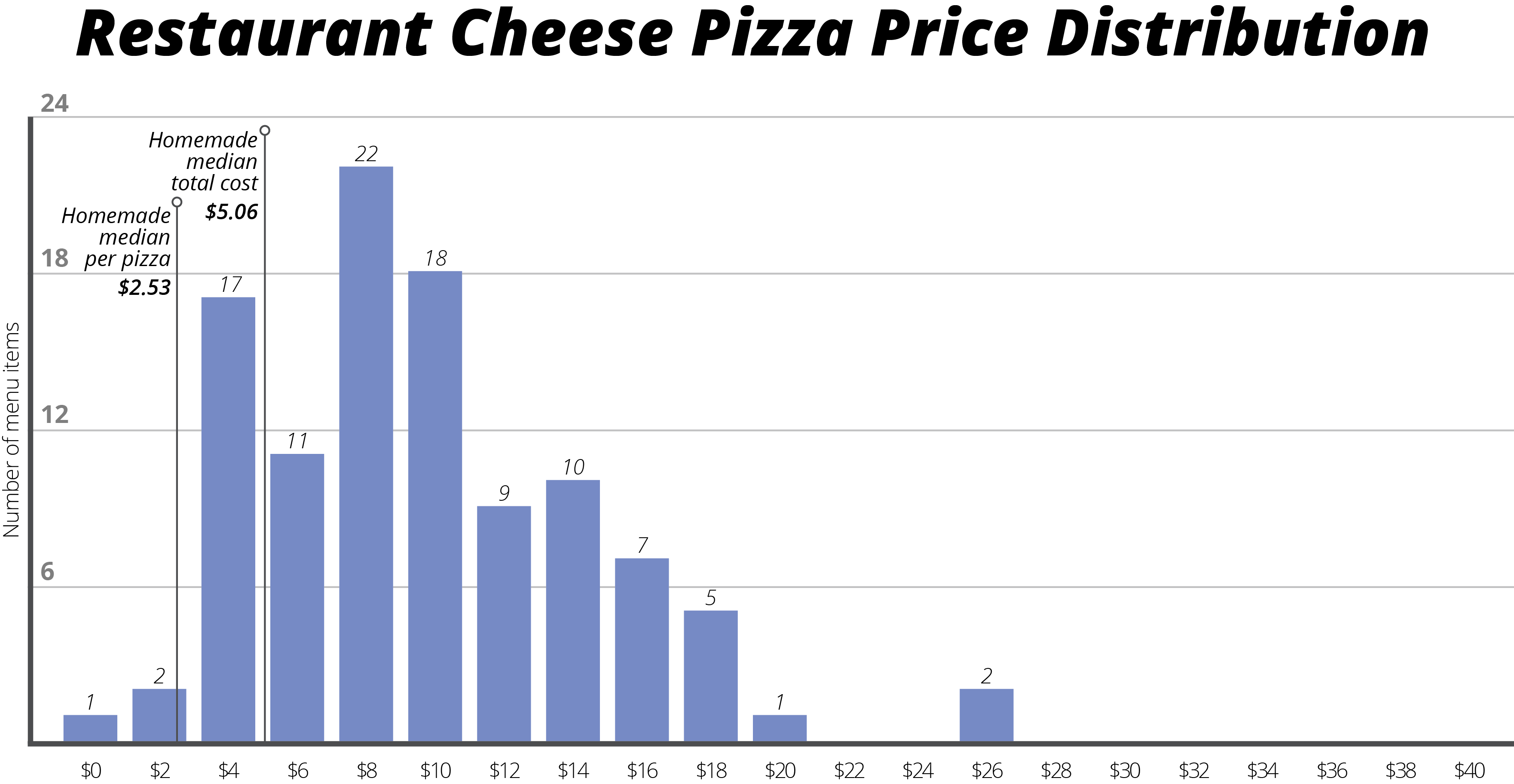 Datafiniti used its Business and Product Data to compare 250,000 restaurant listings and their average meal menu price to 600,000 product listings to break down the cost of eating a cheese pizza at home versus your favorite restaurant.