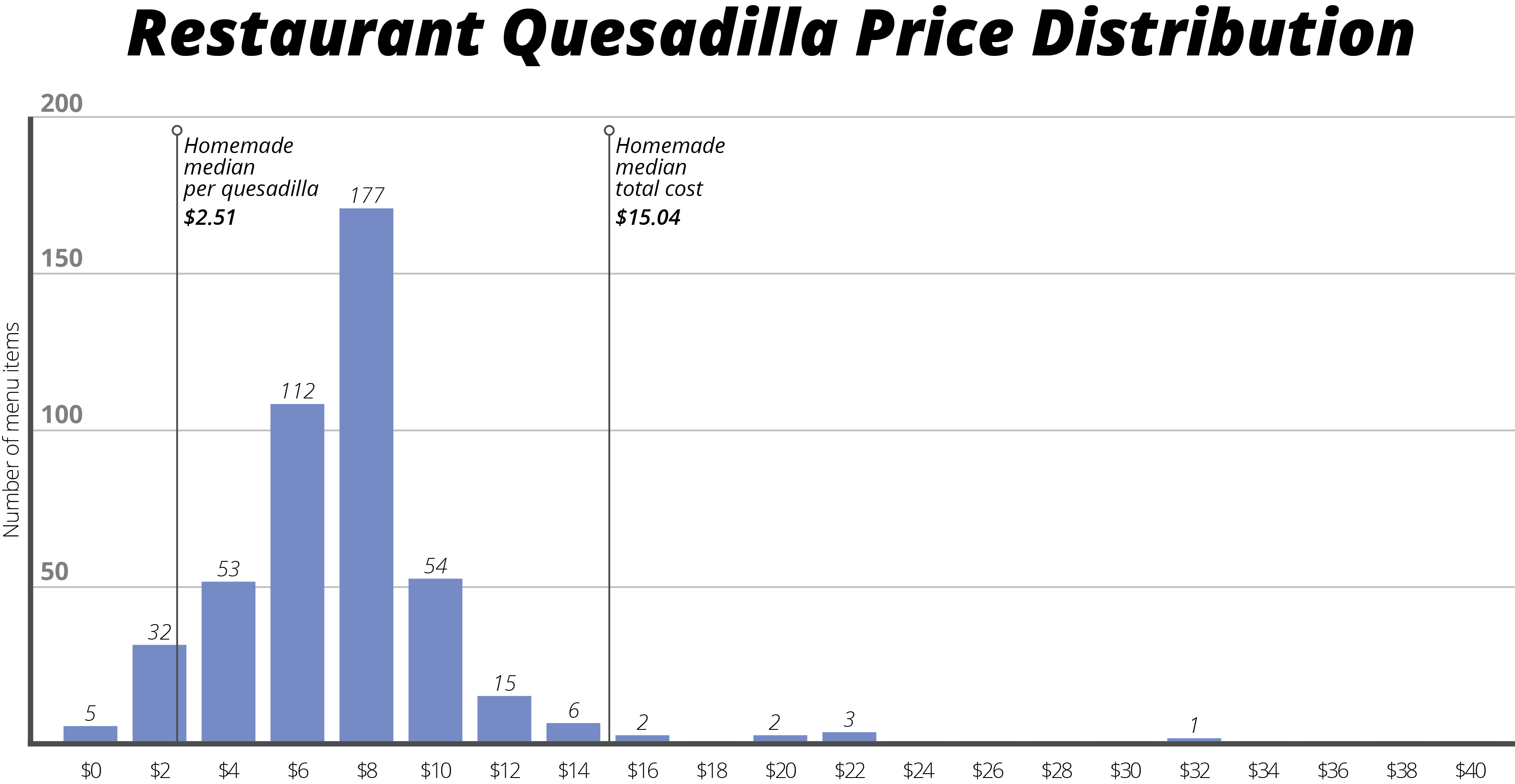 Datafiniti used its Business and Product Data to compare 250,000 restaurant listings and their average meal menu price to 600,000 product listings to break down the cost of eating a quesadilla at home versus your favorite restaurant.