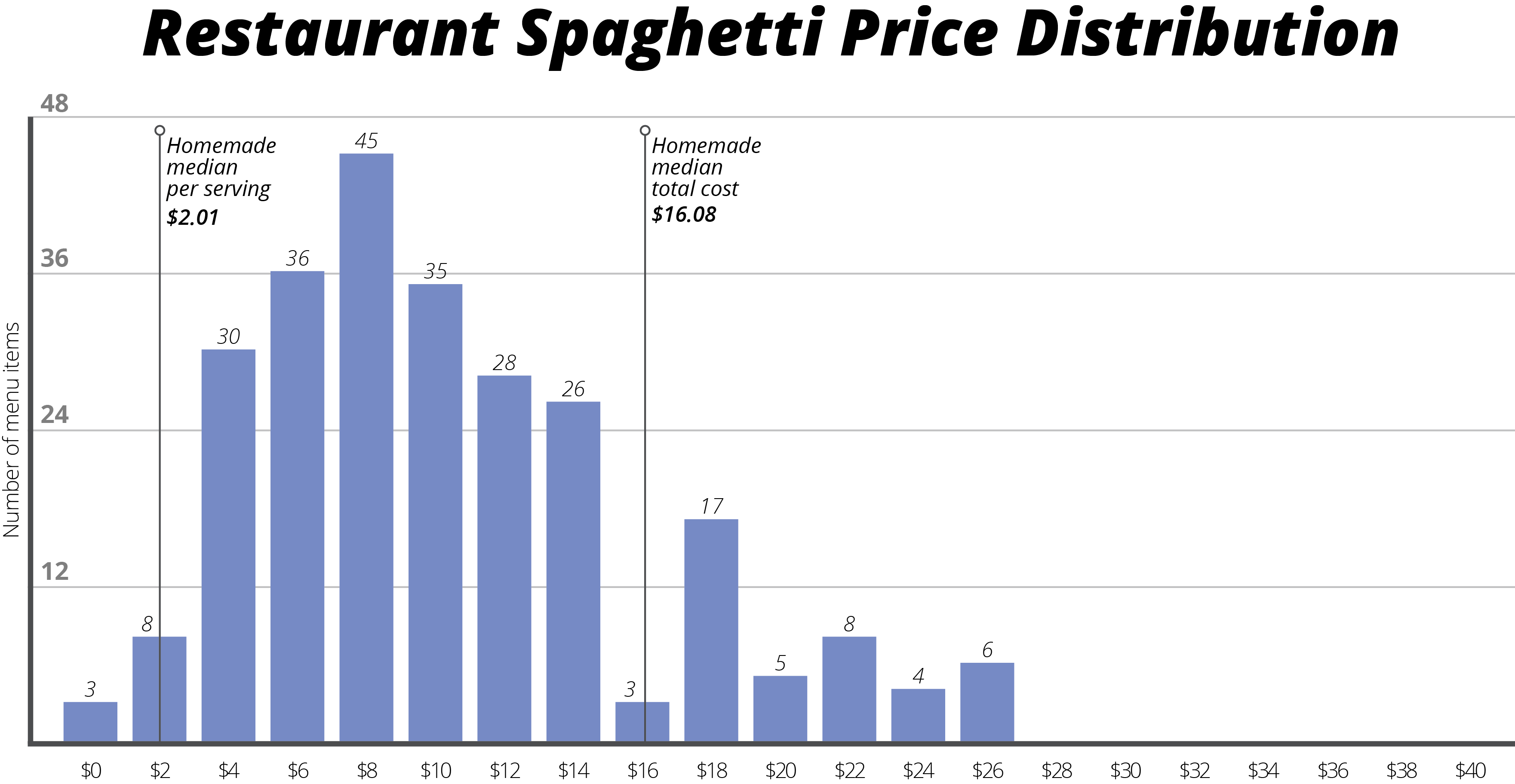 Datafiniti used its Business and Product Data to compare 250,000 restaurant listings and their average meal menu price to 600,000 product listings to break down the cost of eating spaghetti at home versus your favorite restaurant.