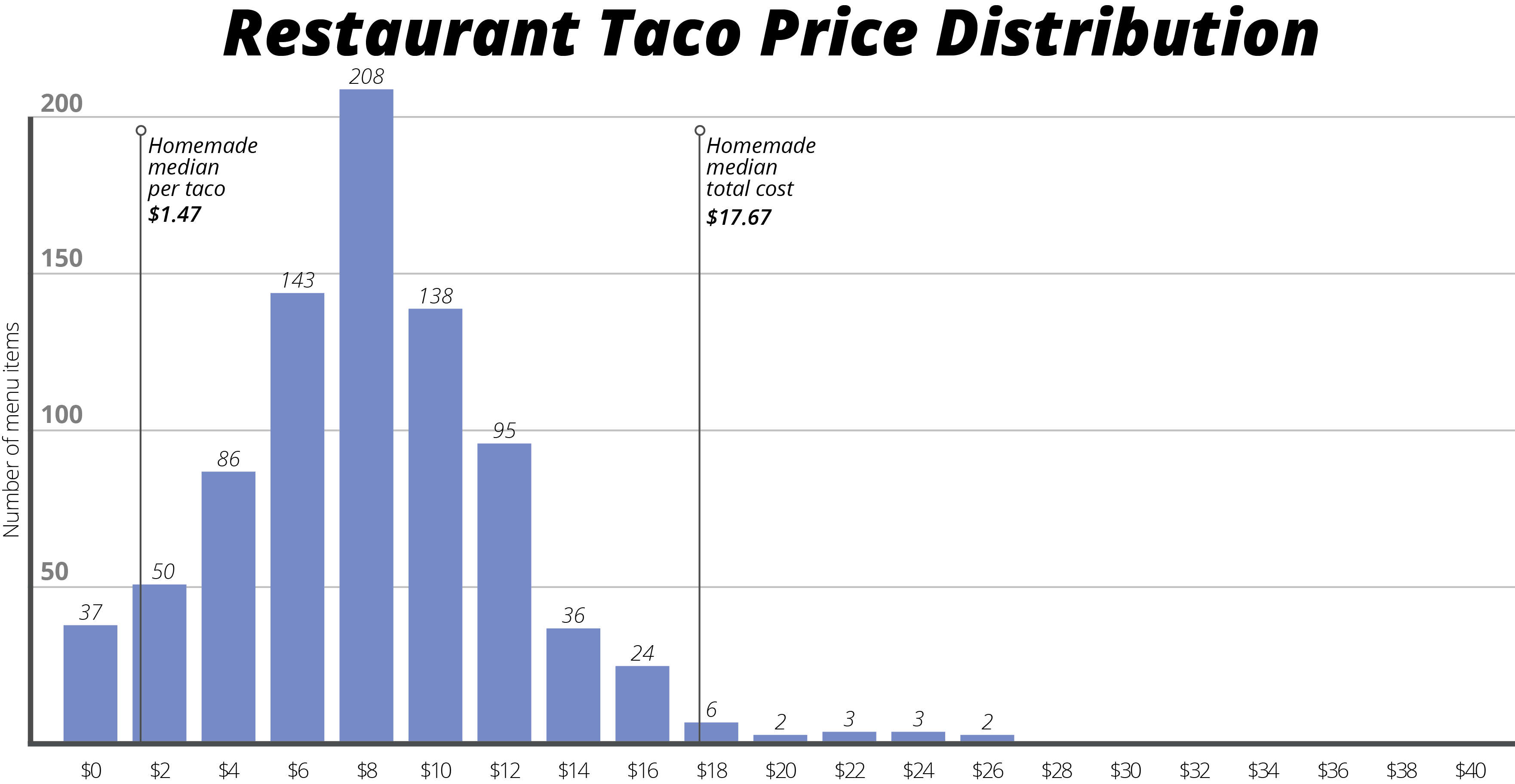 Datafiniti used its Business and Product Data to compare 250,000 restaurant listings and their average meal menu price to 600,000 product listings to break down the cost of eating tacos at home versus your favorite restaurant.