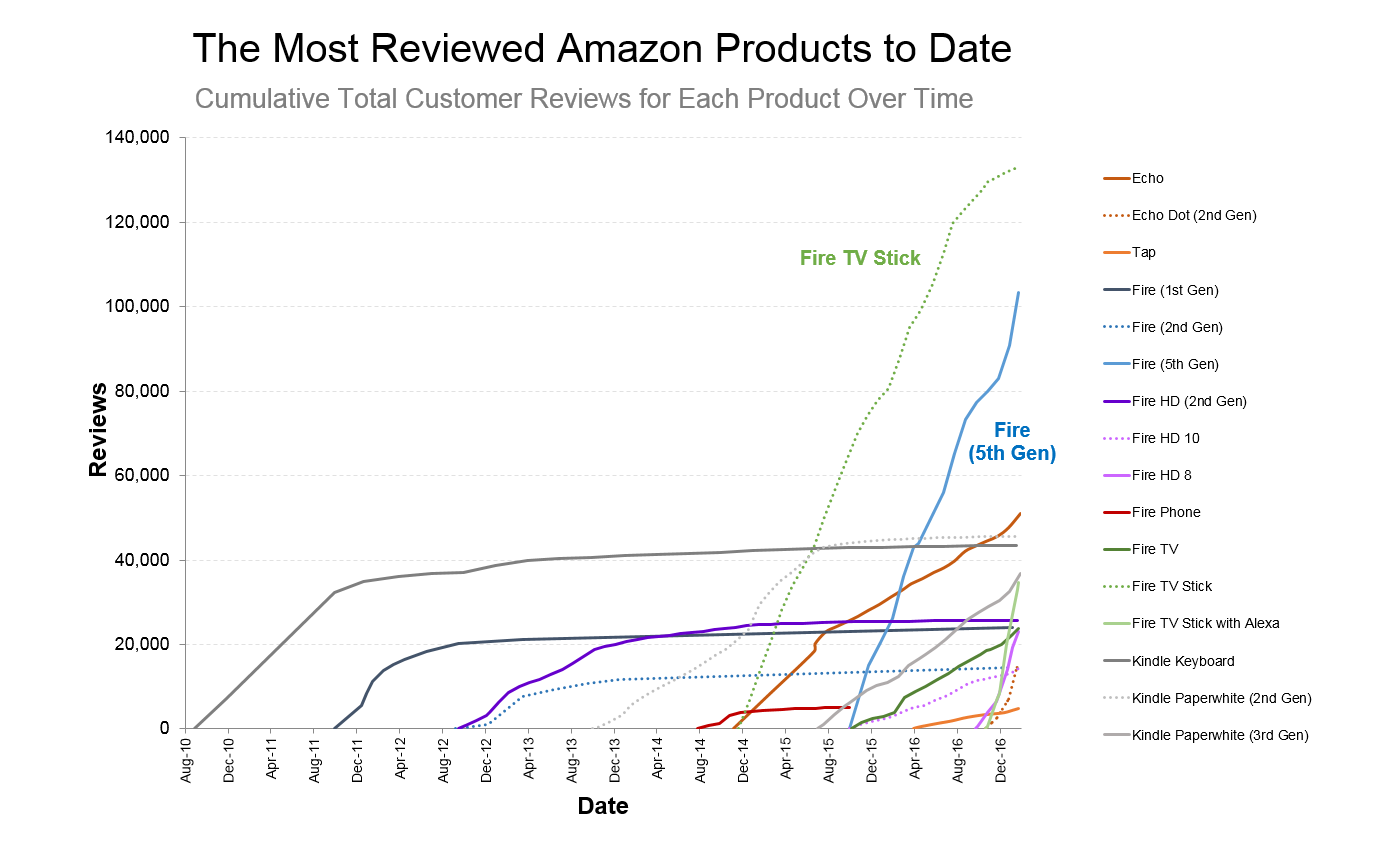 Datafiniti used its Product Data to analyze 1,000,000 reviews for Amazon products and determine the cumulative total customer reviews for each product over time.