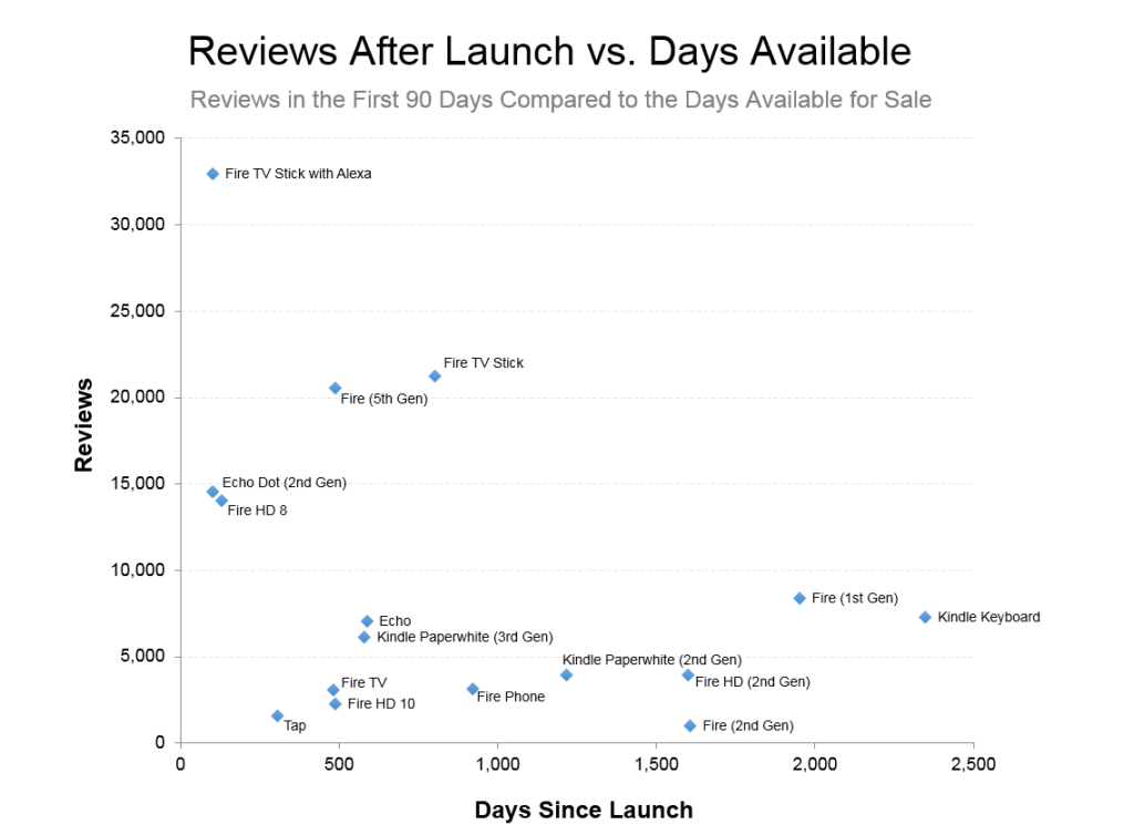Datafiniti used its Product Data to analyze 1,000,000 reviews for Amazon products and determine the number for each product in the first 90 days after the launch compared to the days available for sale.