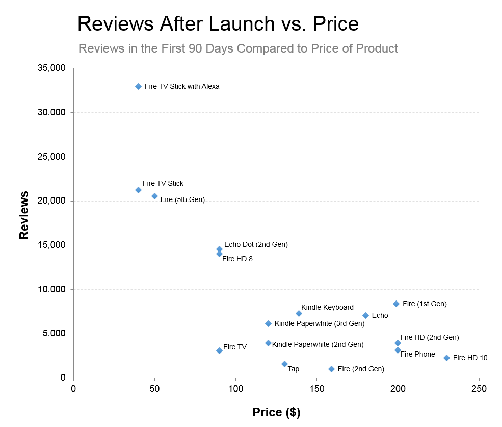 Datafiniti used its Product Data to analyze 1,000,000 reviews for Amazon products and determine the number for each product 90 days after the launch compared to the price.