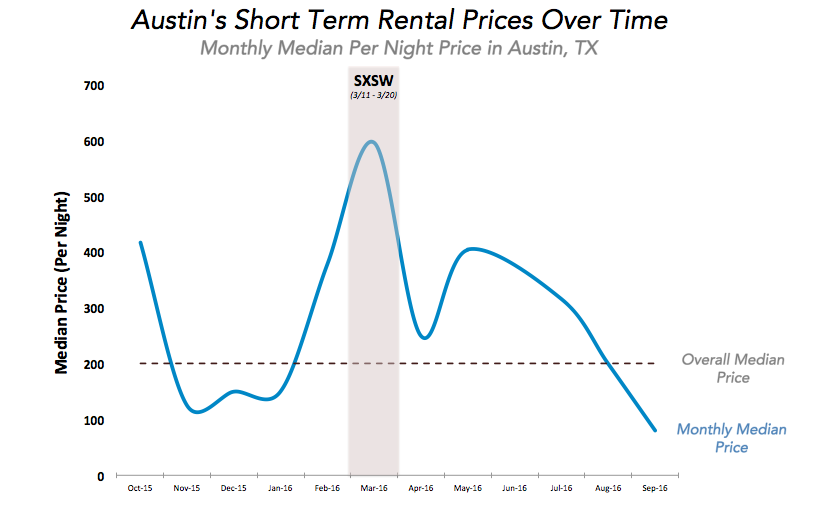 Datafiniti used its Property Data to analyze a database of over 3 million listings for short-term rentals across the U.S. and determine the monthly median price per night price in Austin, Texas.