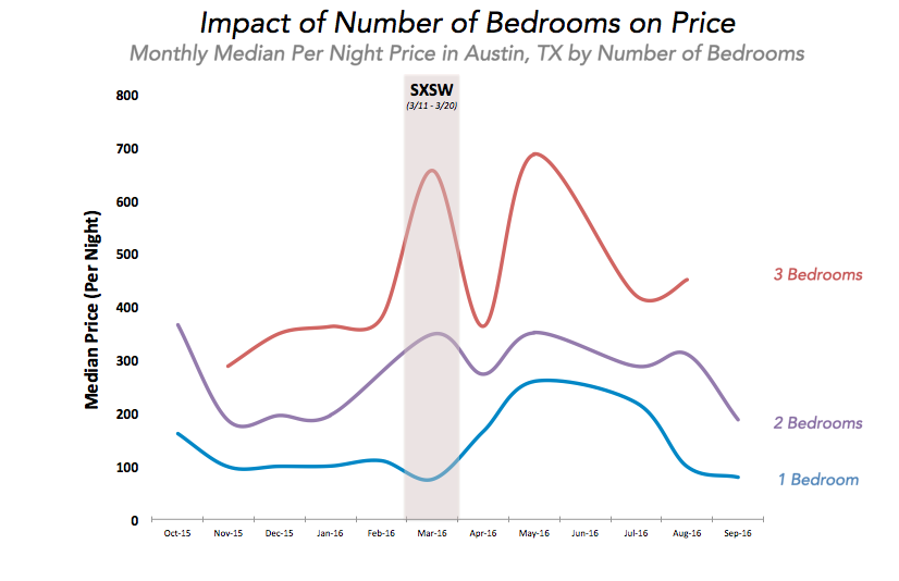 Datafiniti sed its Property Data to analyze a database of over 3 million listings for short-term rentals across the U.S. and determine the monthly median price per night price by number of bedrooms in Austin, Texas.