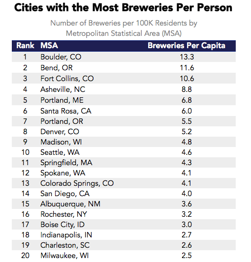 Datafiniti used its Product Data to analyze over 17,000 breweries and their craft beer to determine the cities with the most breweries per person.