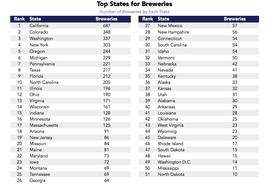 Datafiniti used its Product Data to analyze over 17,000 breweries and their craft beer and determine the top states for craft beer and breweries.
