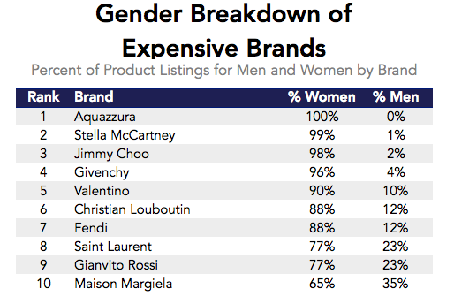 Datafiniti used its Product Data to analyze over 20,000 product listings across online retailers and determine the gender breakdown of the most expensive shoe brands.