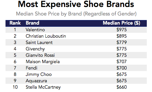 Datafiniti used its Product Data to analyze over 20,000 product listings across online retailers and determine the median shoe price for the most expensive shoe brands.