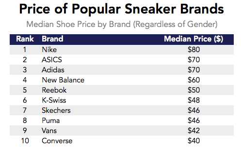 Datafiniti used its Product Data to analyze over 20,000 product listings across online retailers and determine the median shoe price for popular shoe brands.