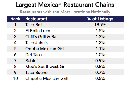 Datafiniti analyzed 19,000 businesses and their menu items to determine restaurants with the most locations nationally.
