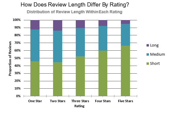 Datafiniti used its Product Data to analyze 100,000 written product reviews with a star rating to assess the distribution of review length within each rating.