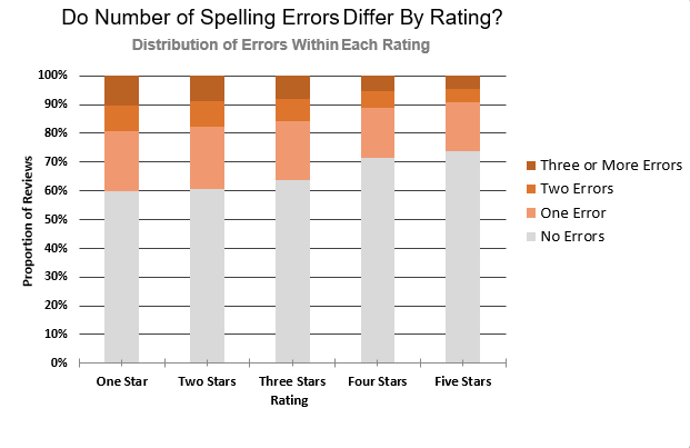 Datafiniti used its Product Data to analyze 100,000 written product reviews with a star rating to assess if the number of spelling error differ by rating.
