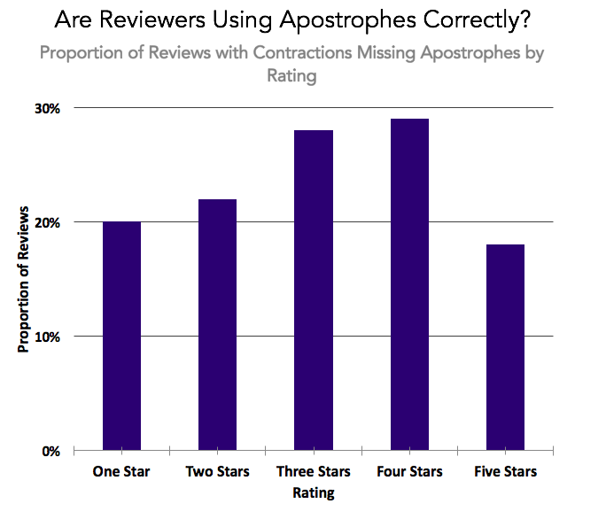 Datafiniti used its Product Data to analyze 100,000 written product reviews with a star rating to assess if reviewers are using apostrophes correctly.
