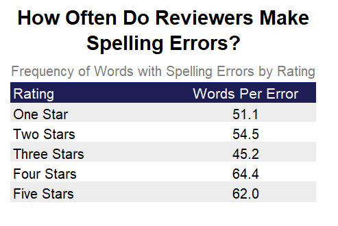Datafiniti used its Product Data to analyze 100,000 written product reviews with a star rating to assess how often reviewers make spelling errors.