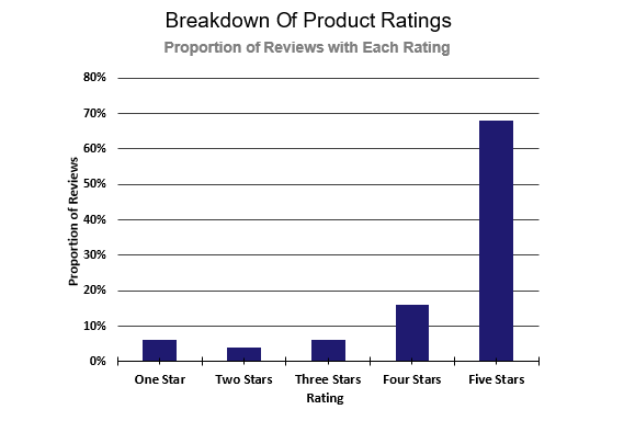 Datafiniti used its Product Data to analyze 100,000 written product reviews with a star rating to assess three aspects of writing quality and distribution of star ratings.