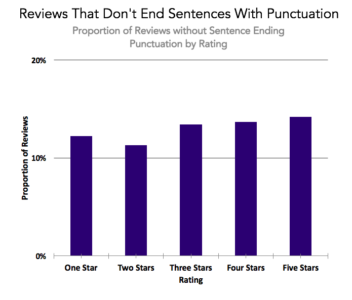 Datafiniti used its Product Data to analyze 100,000 written product reviews with a star rating to assess reviews that do not end sentences with punctuation.