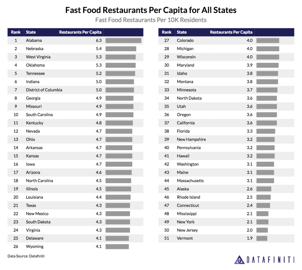 Datafiniti used its Business Data to analyze over 190,000 records and discover the number of fast food restaurants per 10,000 residents for all states.