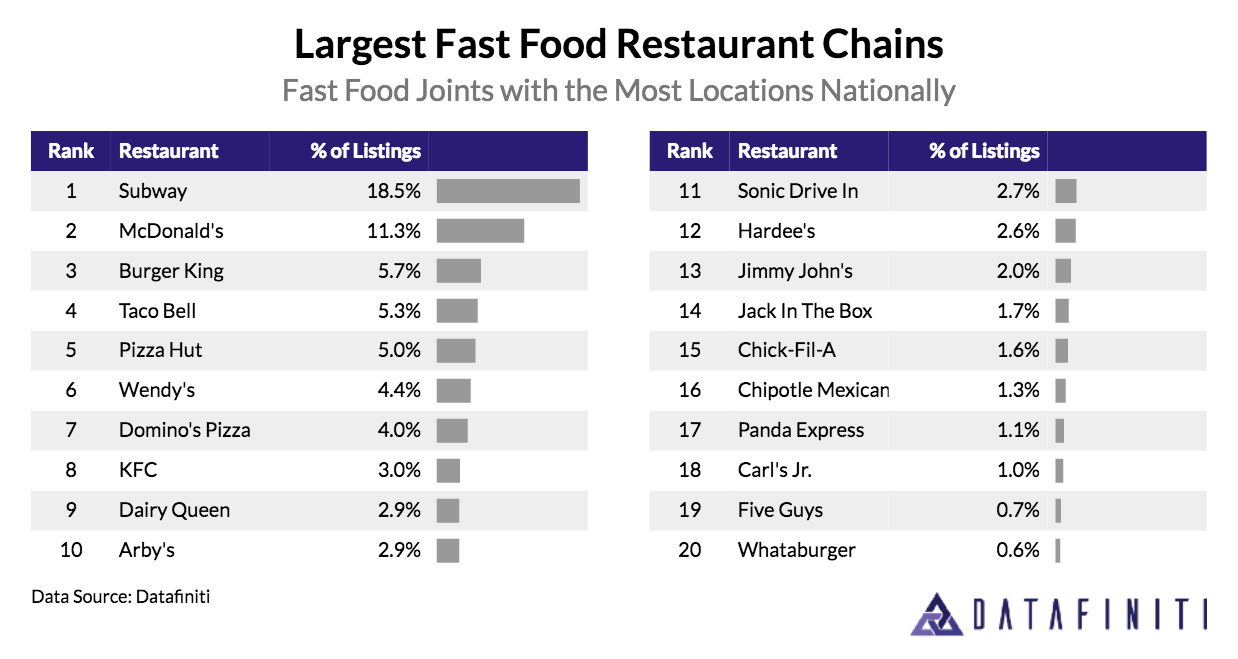 The Top Cities and States for Fast Food Restaurants | Datafiniti