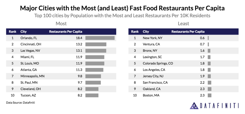 Datafiniti used its Business Data to analyze over 190,000 records and discover the top 100 cities by population with the most and least fast food restaurants per 10,000 residents.