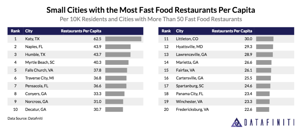 Traverse City Fast Food Restaurants