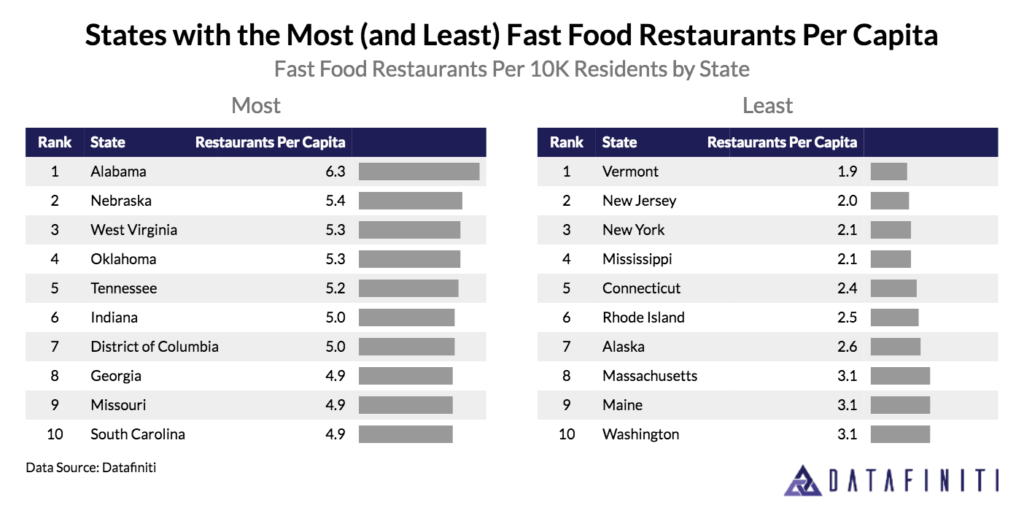 Datafiniti used its Business Data to analyze over 190,000 records and discover the states with the most and least fast food restaurants per 10,000 residents.